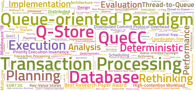 My research wordcloud